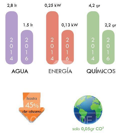 menor-consumos-de-agua-y-energia.jpg